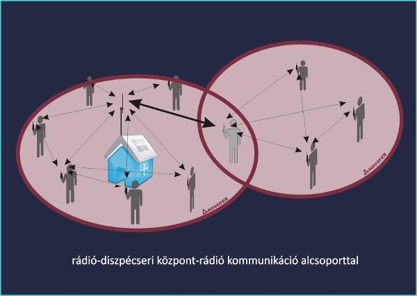 Rádió kommunikáció